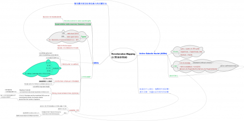 Mind-Mapping: Reverberation Mapping